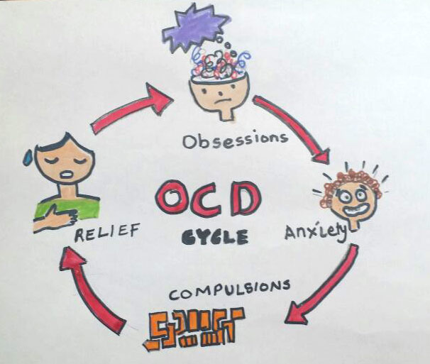 Obsessive Compulsive Child Dubai | https://www.pediatriciandubai.blog/symptoms-of-ocd-in-children-dubai/obsessive-compulsive-disorder-in-children-dubai/obsessive-compulsive-child-dubai/ Treatments Include Medication & Cognitive Behaviour Therapy