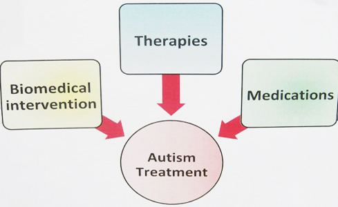 Helping Children With Autism Dubai | Inclusion Of Your Child In A Mainstream School Is Desirable But Difficult