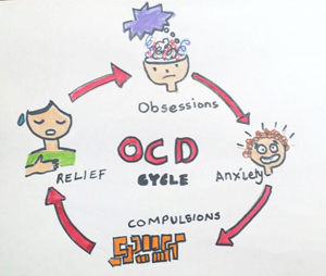 Obsessive Compulsive Child Dubai | Treatments Include Medication & Cognitive Behaviour Therapy